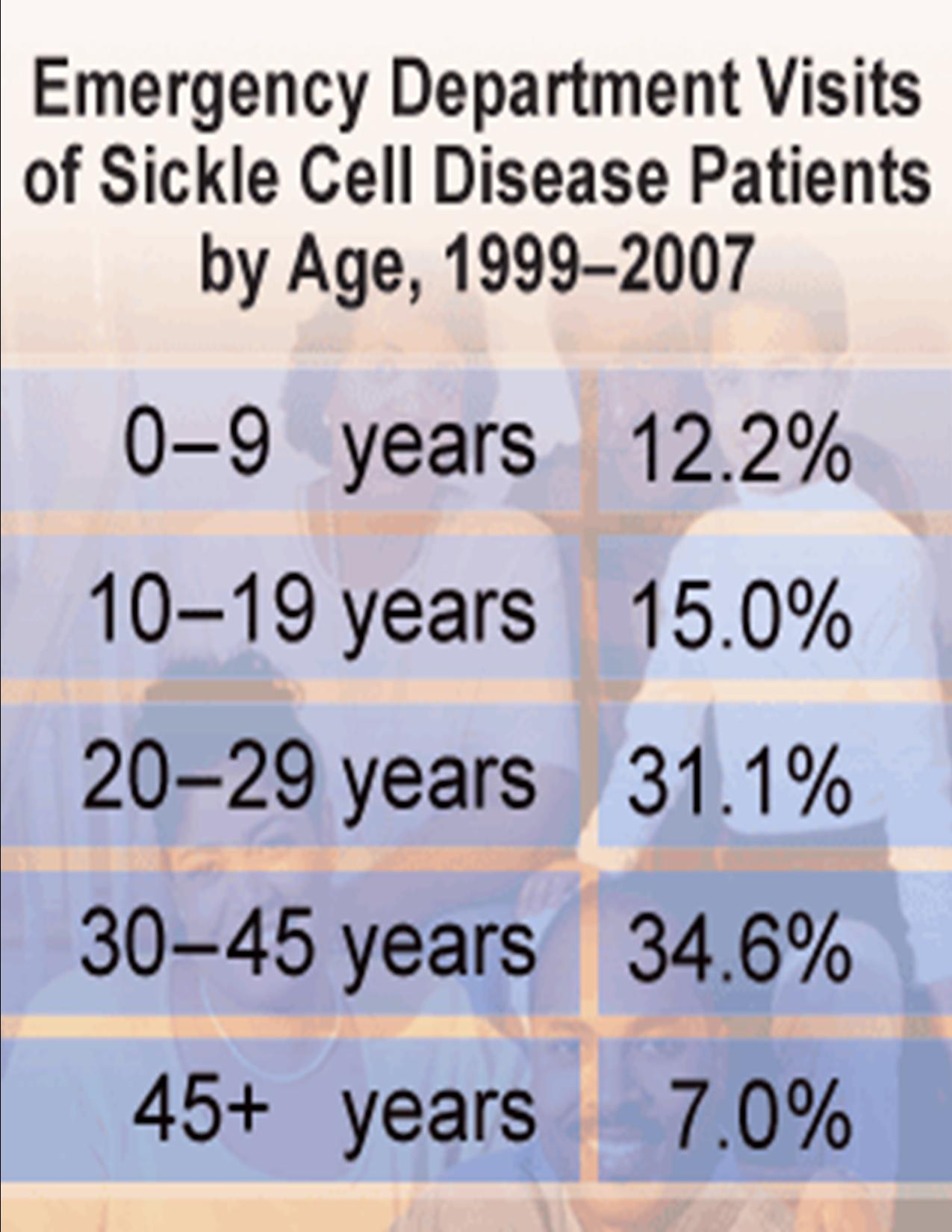 Sickle Cell Anemia Diagnosis